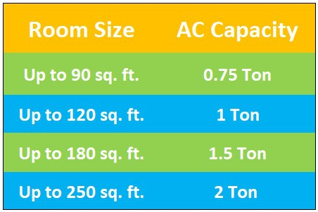 AC Capacity According to Room Size