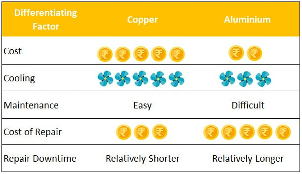 Difference Between Aluminium and Copper Condenser
