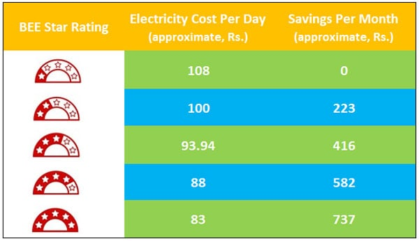 Energy Saving Comparison of Different Star Rated ACs