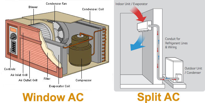 Difference Between Window AC and Split AC