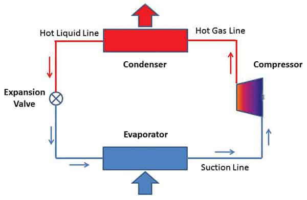 Working of Evaporator and Ccondenser